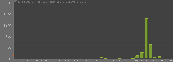 A bar graph generated by my counter service shows that hits peaked on November 30.
